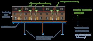 Basis energieconcept